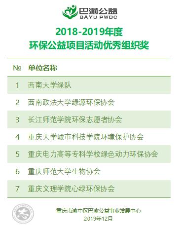 【表彰】巴渝公益 2018-2019 年度环保公益项目活动优秀组织奖